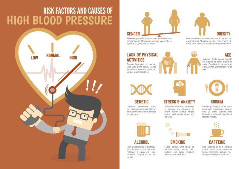 Does Drinking Caffeine Increase Blood Pressure